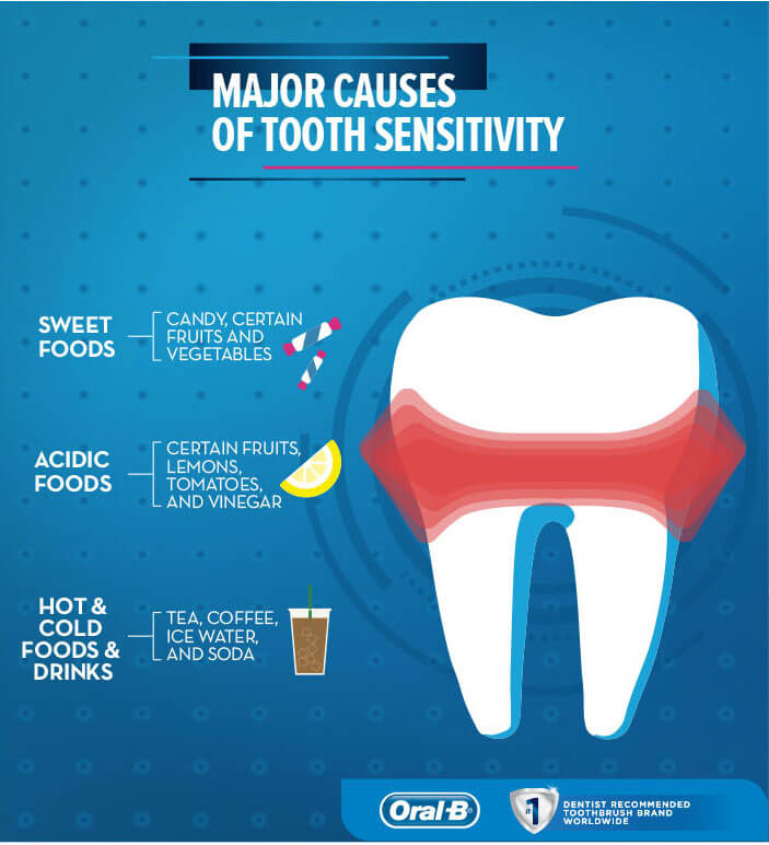 Major causes of tooth sensitivity