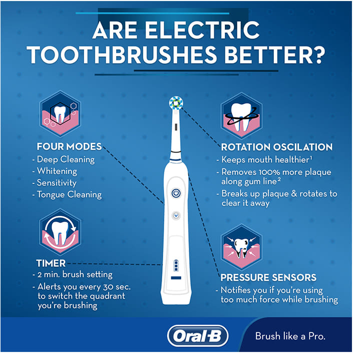 Are electric toothbrushes better