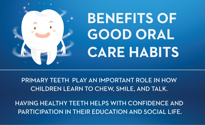 BENEFITS OF  GOOD ORAL  CARE HABITS  PRIMARY TEETH PLAY AN IMPORTANT ROLE IN HOW CHILDREN LEARN TO CHEW, SMILE AND TALK  HAVING HEALTY TEETH HELPS WITH CONFIDENCE AND PARTICIPATION IN THEIR EDUCATION AND SOCIAL LIFE