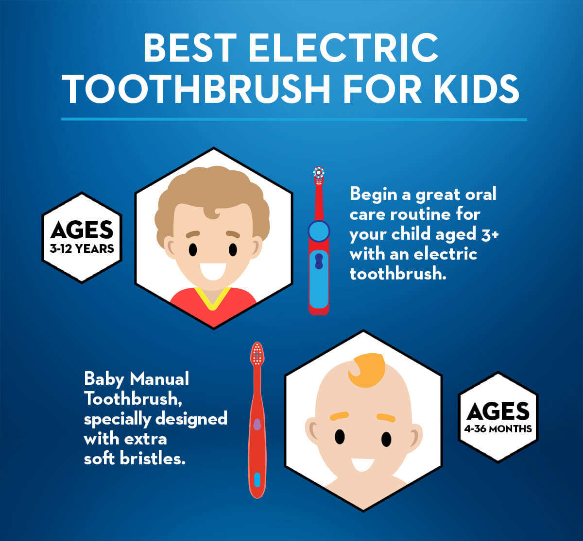 Best Electric Toothbrush for kids according to their age