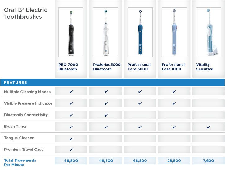 Finding the Right Electric Toothbrush