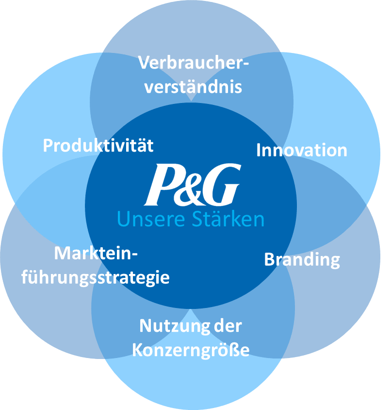 Blue graphic outlining P&G's core strengths
