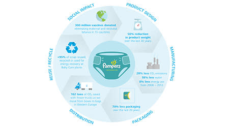 Pampers manufacturing process infographic