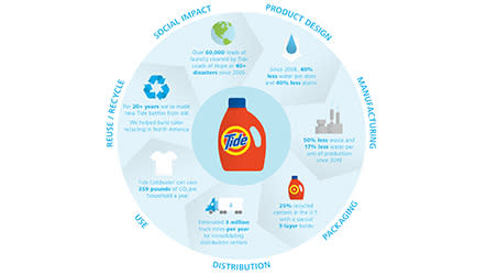 Tide manufacturing process infographic