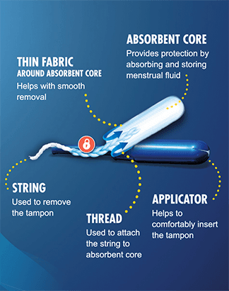 Tampax Pearl Tampon Ingredients