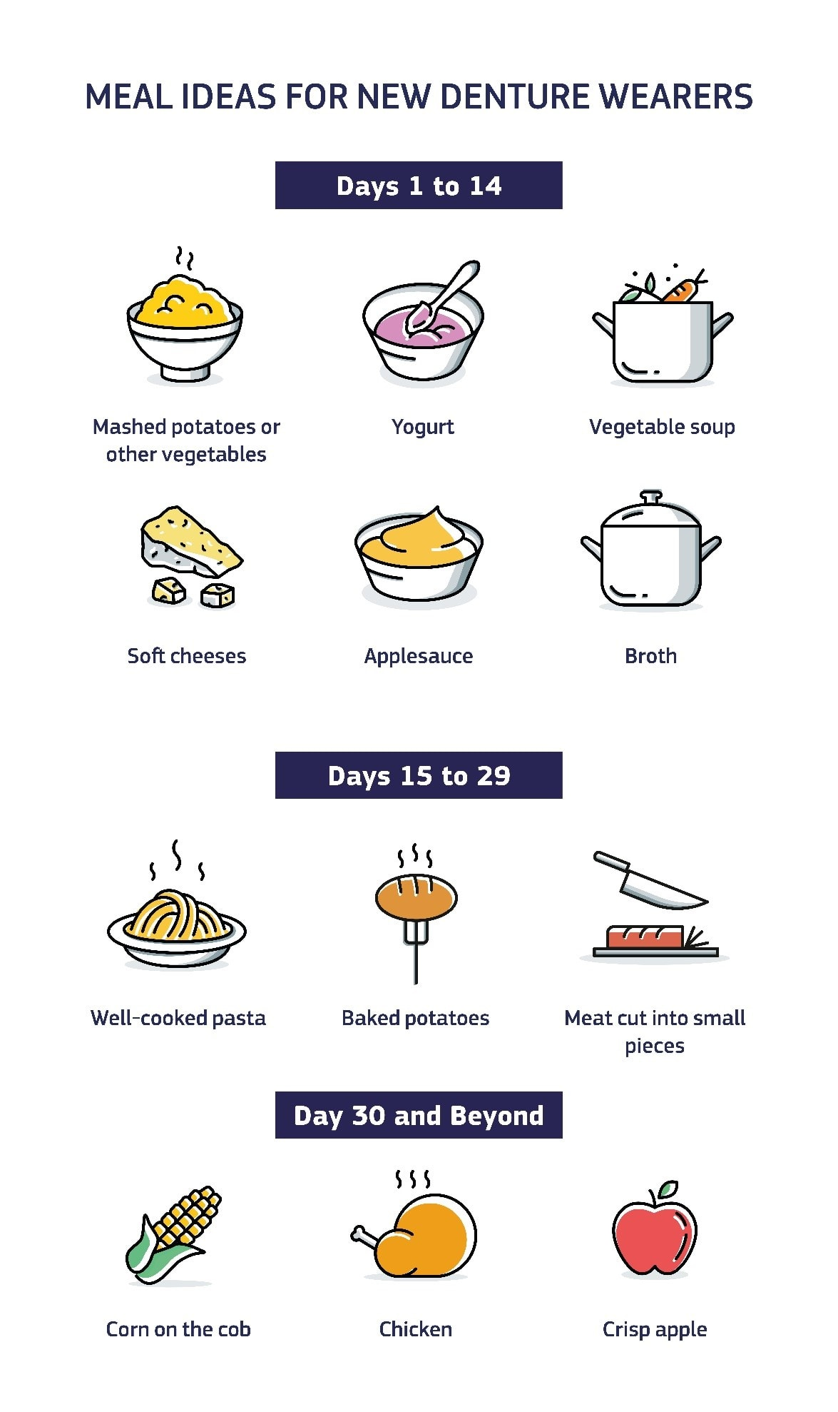 Infographic showing meal ideas for new denture wearers. Days 1 to 13: Mashed potatoes or other vegetables. Yogurt. Vegetable soup. Soft cheeses. Applesauce. Broth. Days 15 to 29: Well-cooked pasta. Baked potatoes. Meat cut into small pieces. Day 30 and beyond: Corn on the cob. Chicken. Crisp apple.