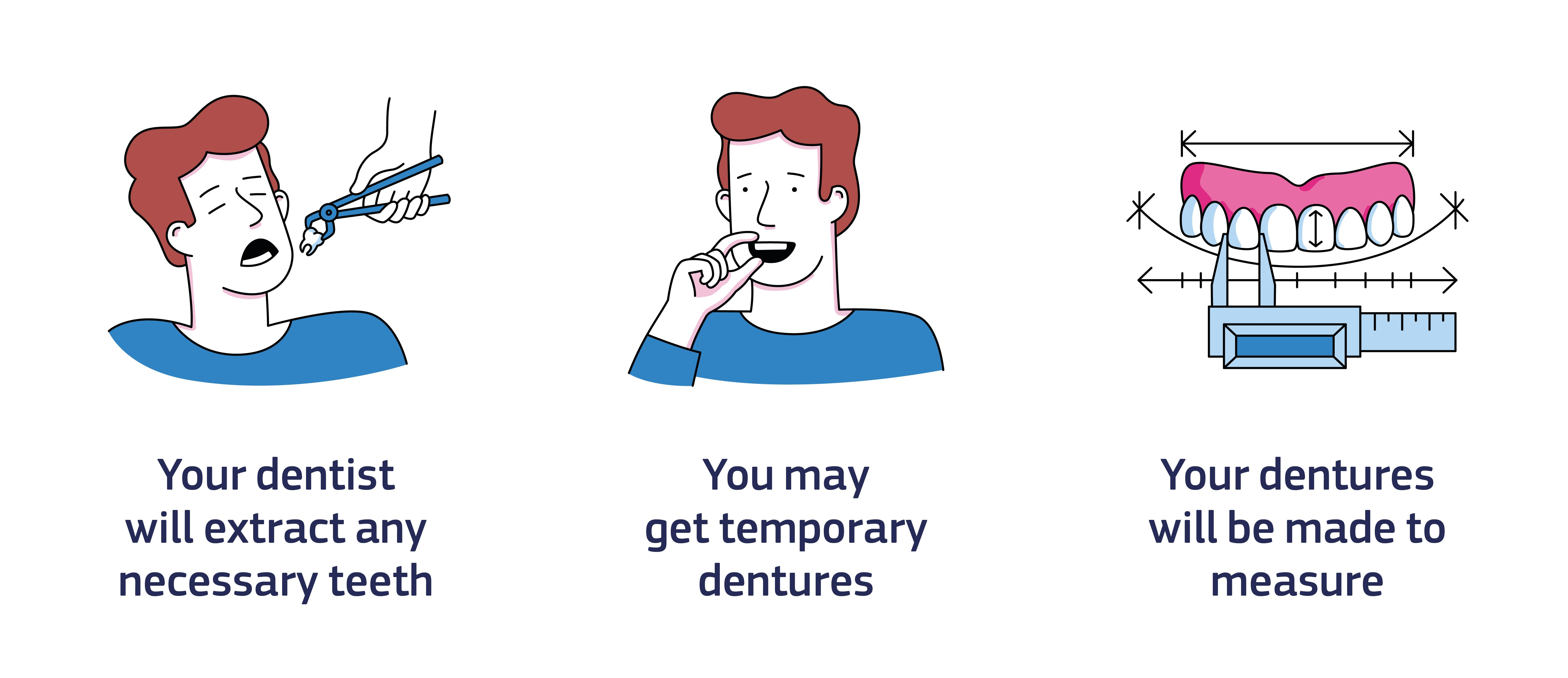 An infographic showing what to expect at the dentist: Step 1. Your dentist will extract any necessary teeth. Step 2. You may get temporary dentures. Step 3. Your dentures will be made to measure.
