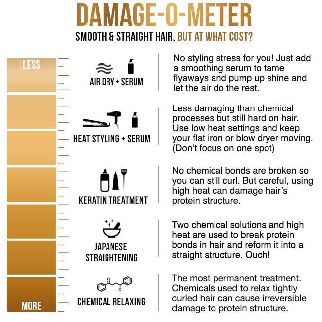Damage - O - Meter Smooth and Straight hair, but at what cost?
