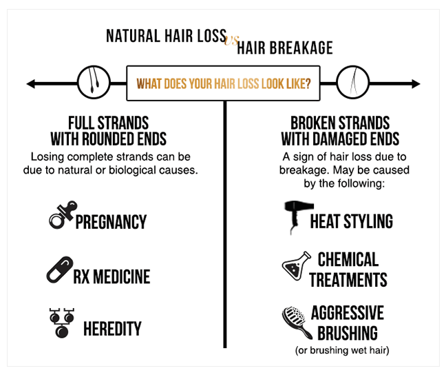 Causes of hairfall and hair breakage