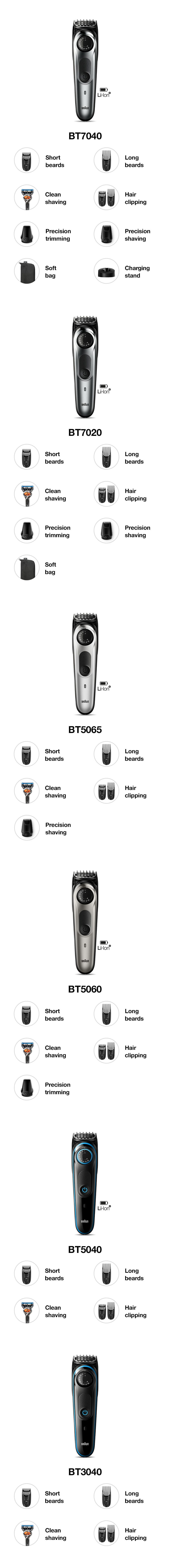 Beard trimmer comparison