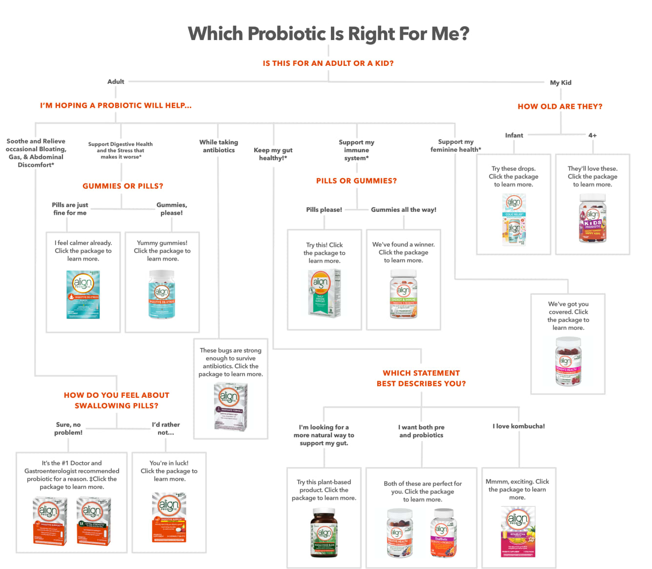 Know Which Probiotics is Right for You