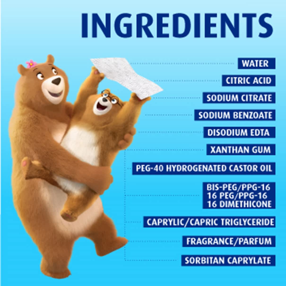 Ingredients used in flushable toilet wipes