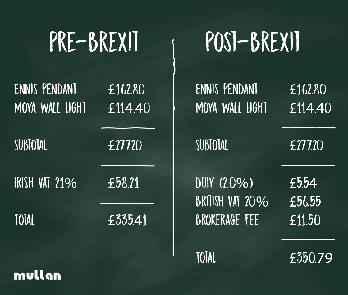 Example charges on typical Mullan Lighting order delivered to an individual in Great Britain, before and after Brexit.