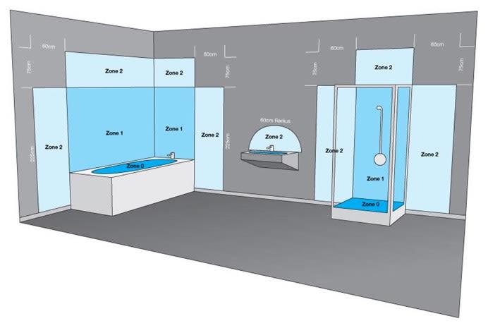Bathroom lighting safety zones graphic