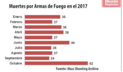 Octubre es hasta ahora el mes más violento en lo que respecta a tiroteos masivos reportados en el 2017