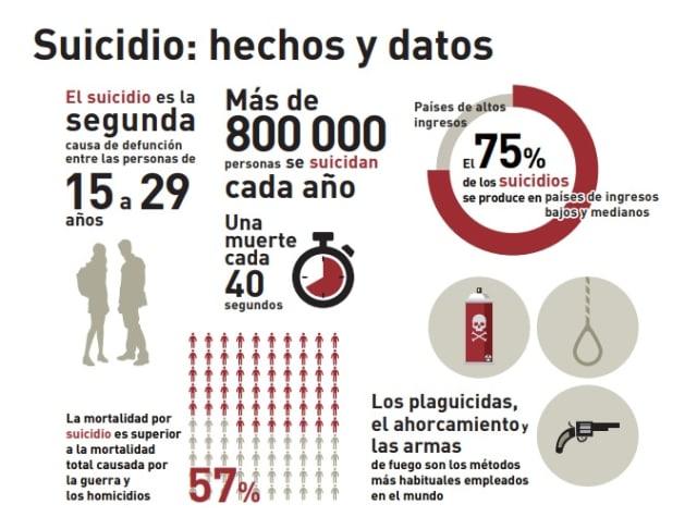 Infografía de la Organización Mundial de la Salud