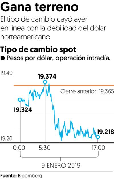 Peso dólar 10 de enero 2019
