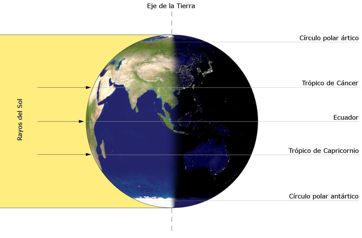 Eje de la Tierra en el equinoccio de primavera
