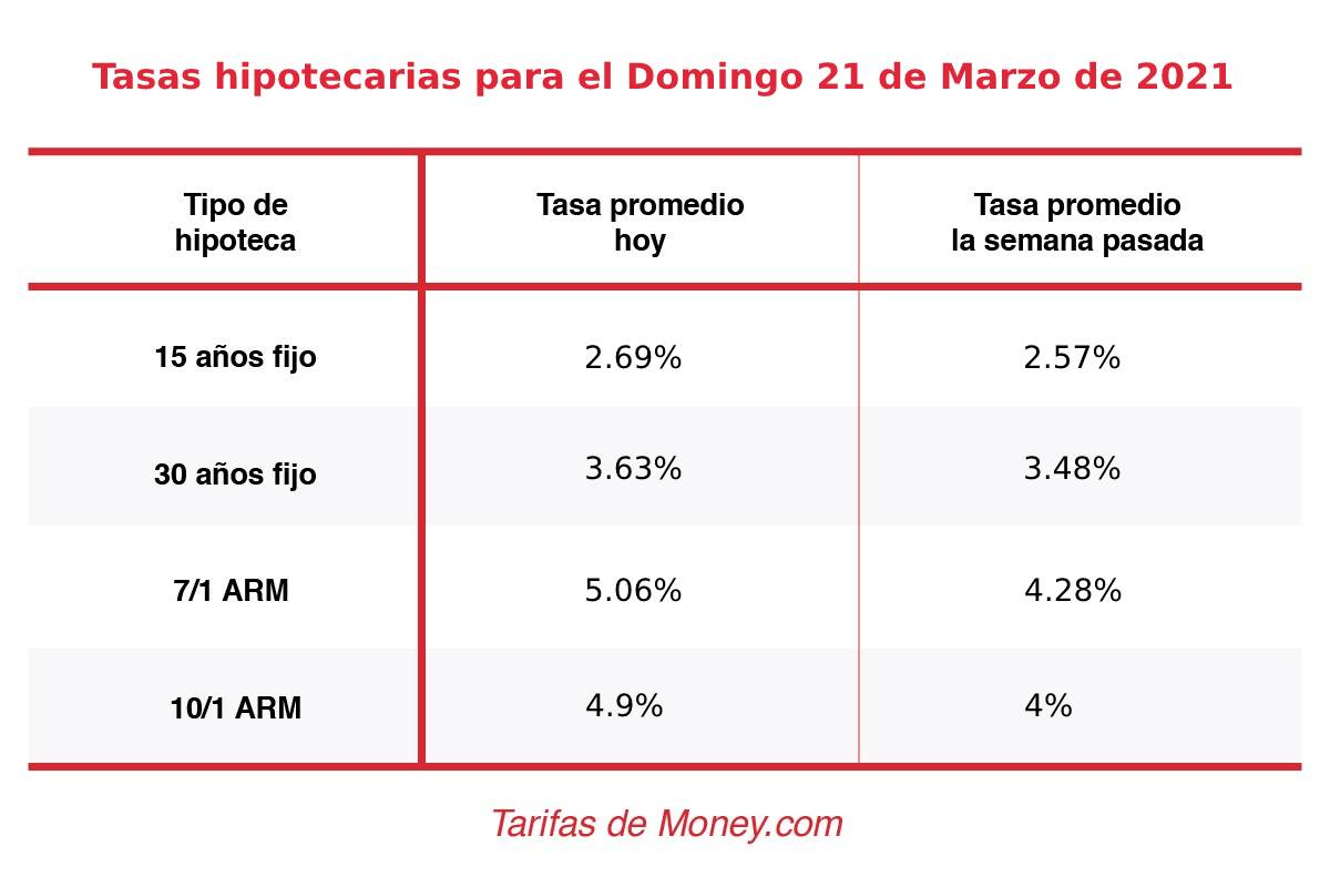 tasas interés hipotecas 21marzo