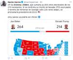 Ventaja Biden Arizona se reduce a 68 mil votos