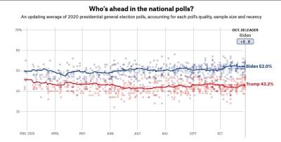 Elecciones 2020: Últimas encuestas a 5 días de la votación