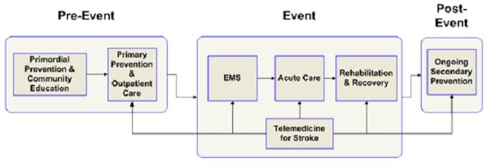 Sistema de atención pacientes con accidentes cerebrovasculares