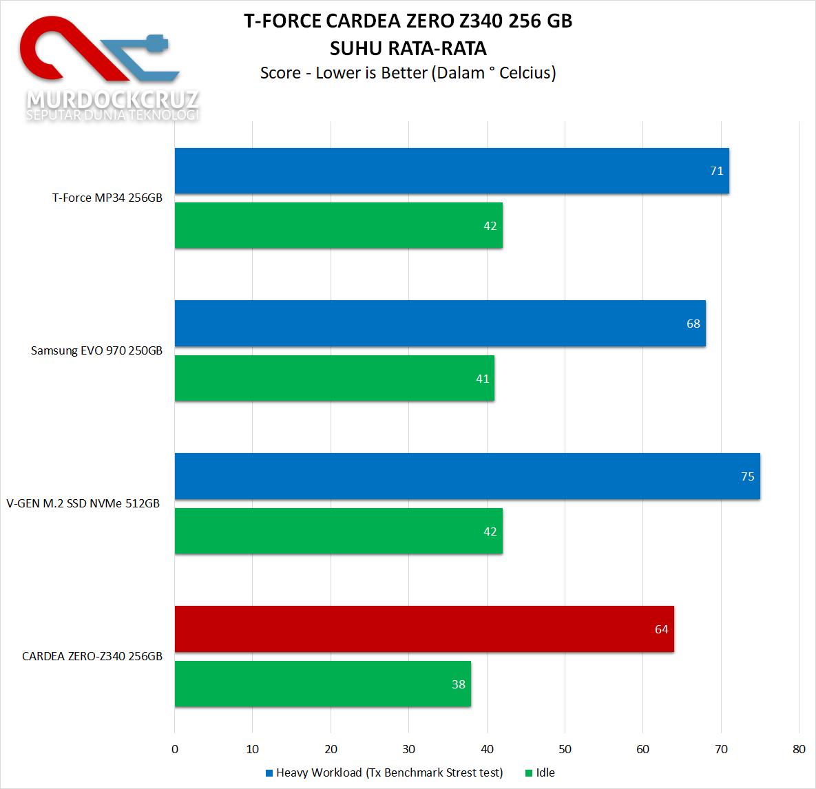 T-FORCE CARDEA ZERO Z340 PCIe M.2 SSD