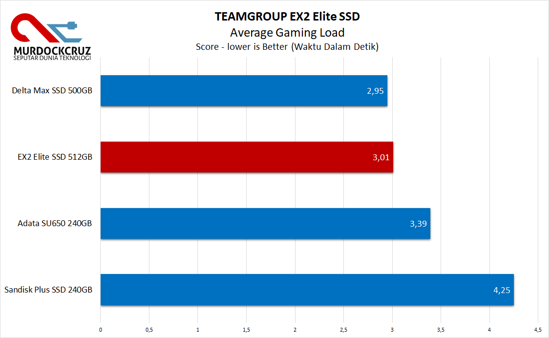 EX2 Elite SSD