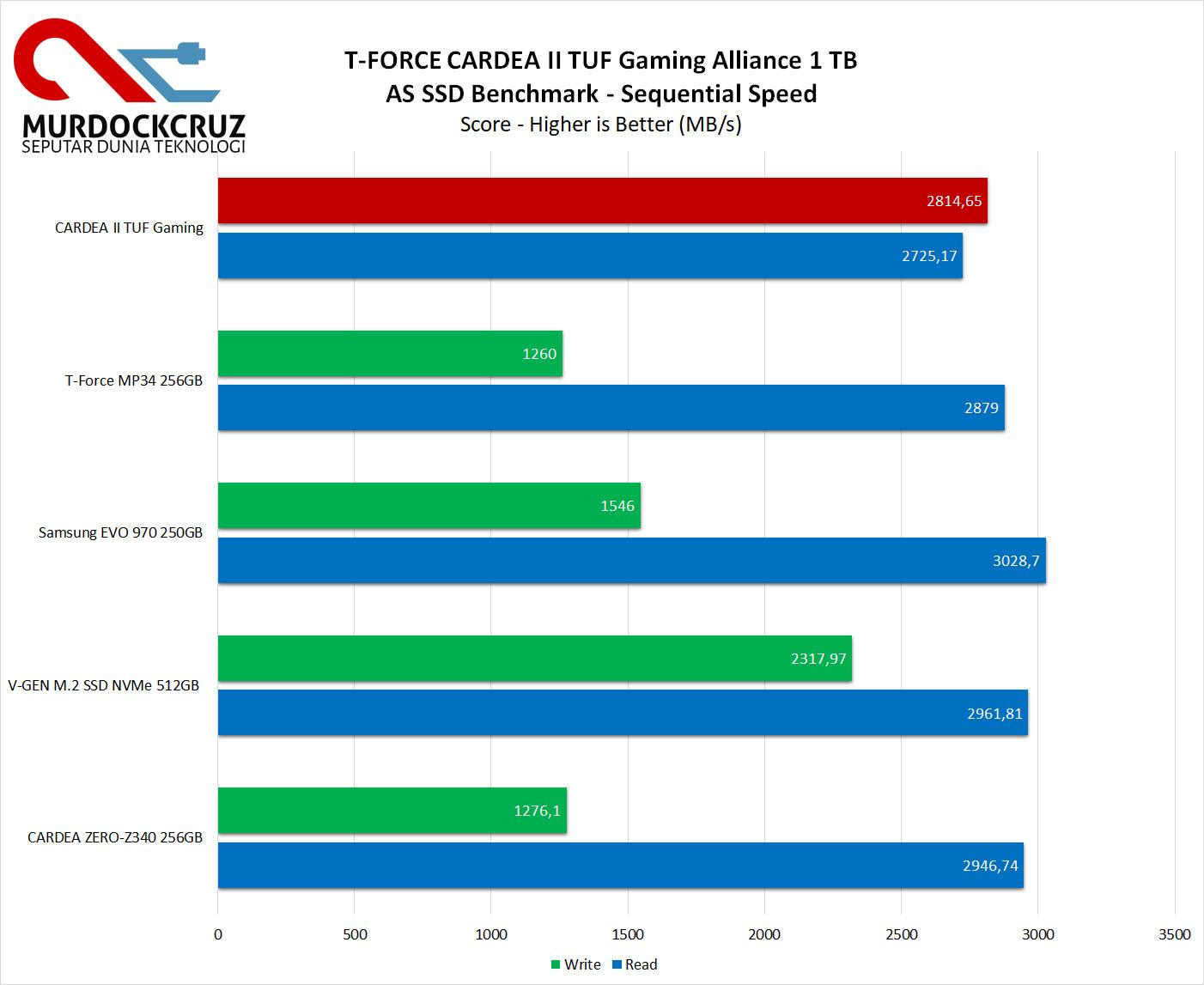 T-FORCE CARDEA II TUF Gaming Alliance