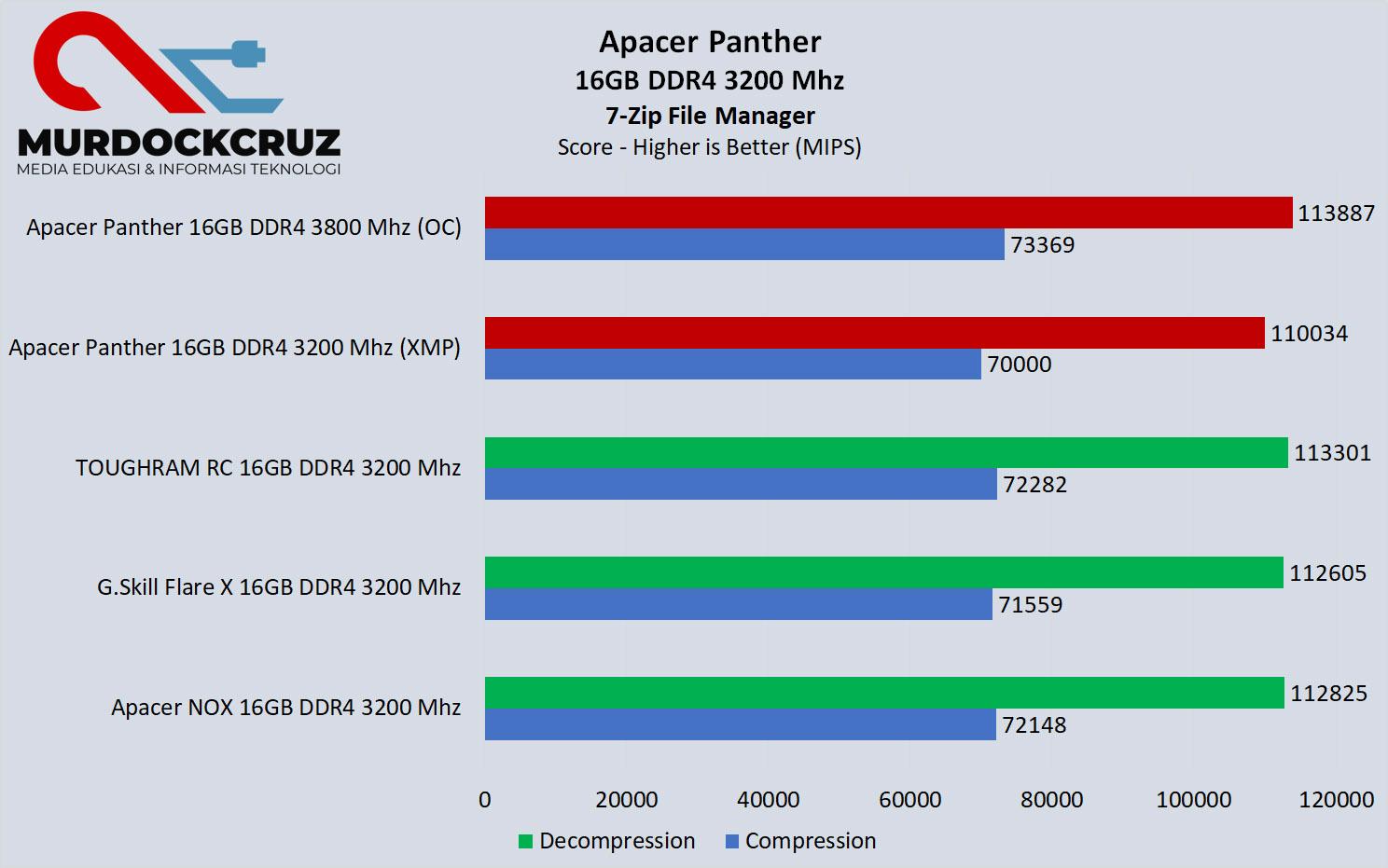 Apacer Panther 16GB