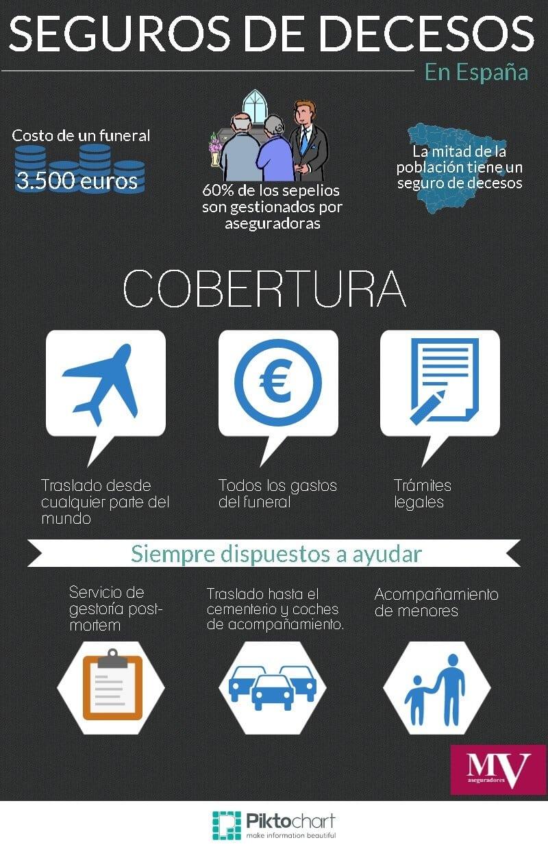 infografia seguros