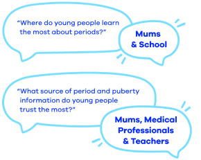 Young people learn about period from mums