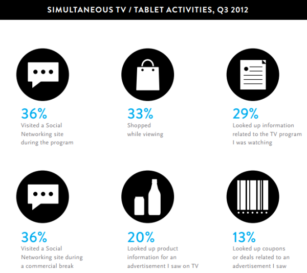 Internet stats - Neilsen, simultaneous TV/Tablet activities