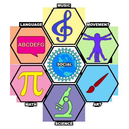 Spectrum Of Knowledge Diagram