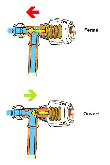 Fonctionnement robinet thermostatique