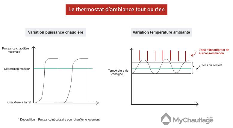 Schéma de fonctionnement thermostat tout ou rien