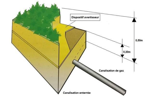 Schéma canalisation de gaz enterrée