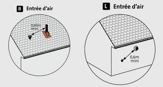 Distance ventouse et entrées d'air de ventilation