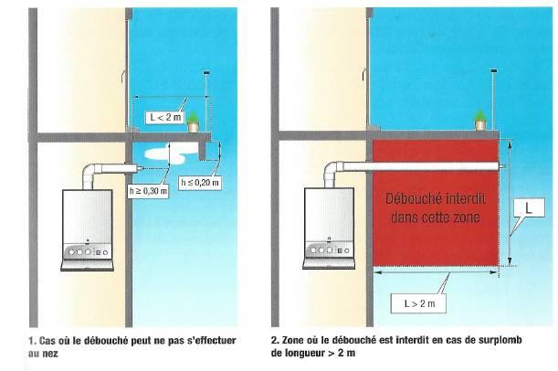Distance ventouse et balcon