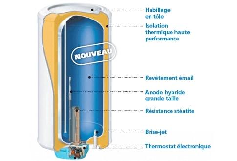 intérieur chauffe-eau électrique