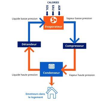 Schéma fonctionnement pompe à chaleur