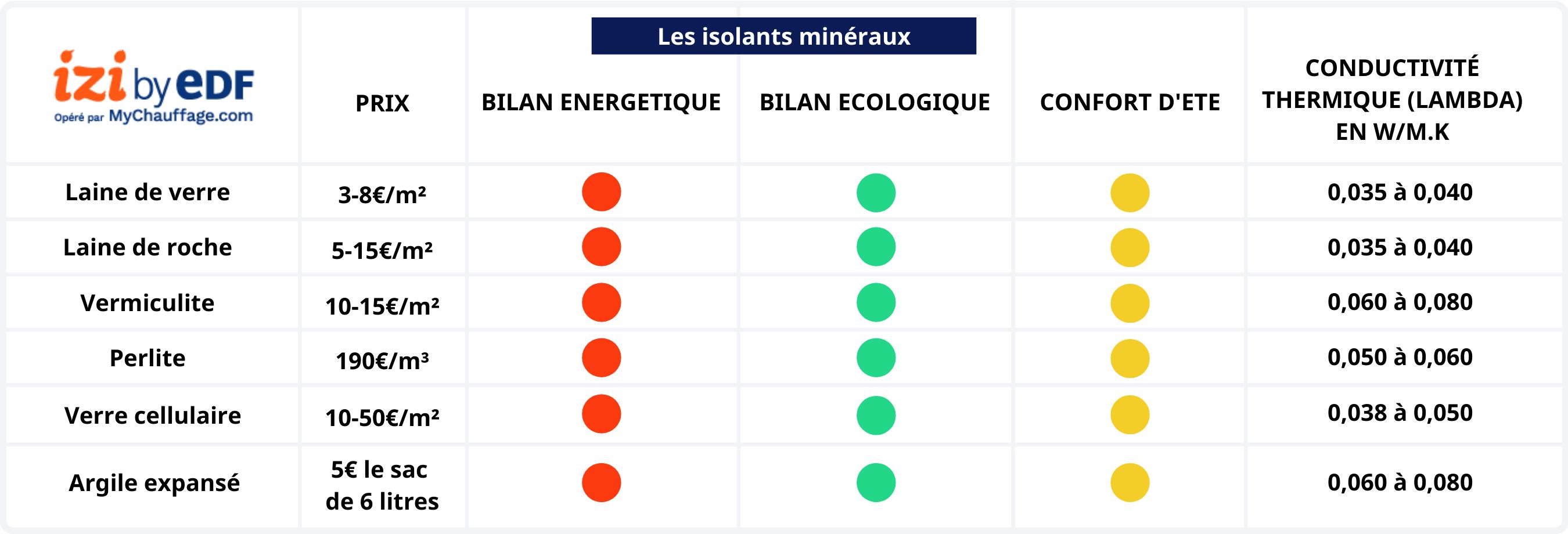 Comparatif isolants minéraux