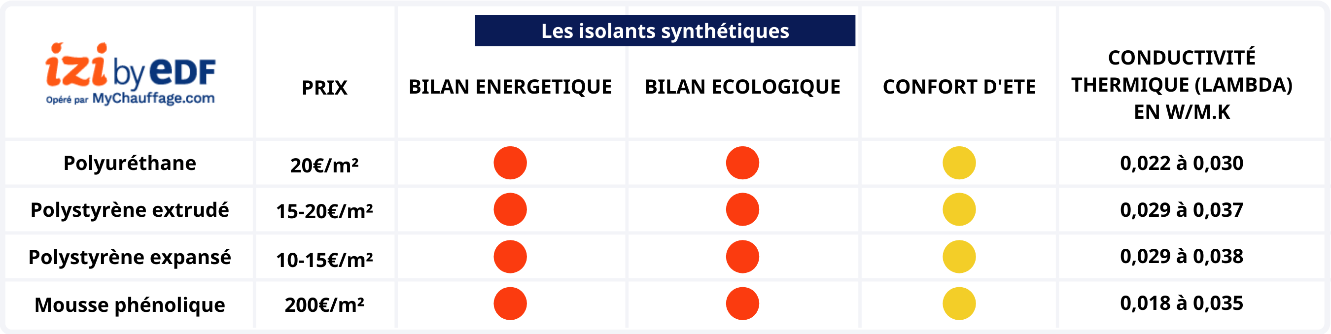 Comparatif isolants synthétiques