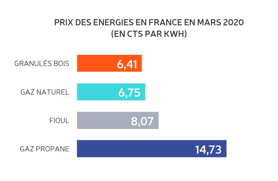 prix énergies 2020