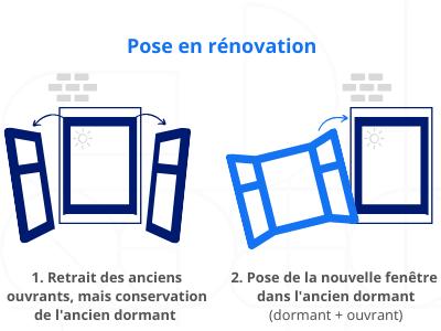 pose en rénovation fenêtre