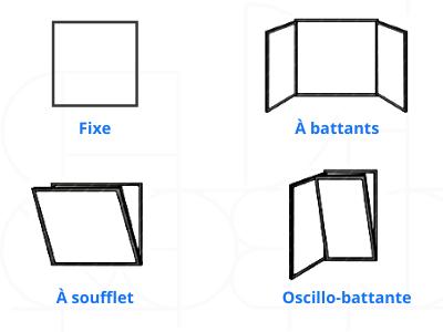 types d'ouvertures de fenêtres