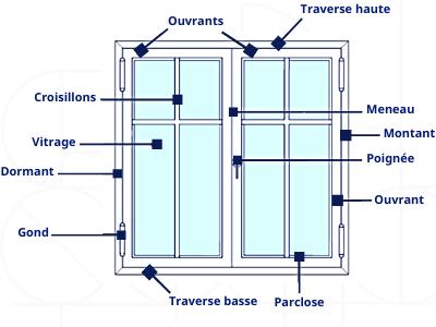 vocabulaire des fenêtres