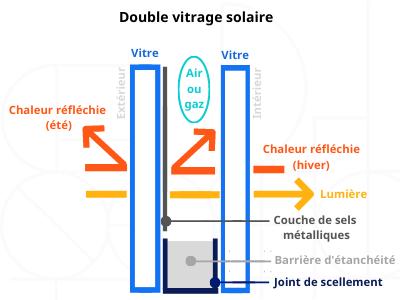 schéma double vitrage solaire