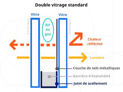 double vitrage standart