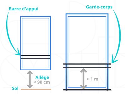 barre d'appui et garde-corps d'une fenêtre